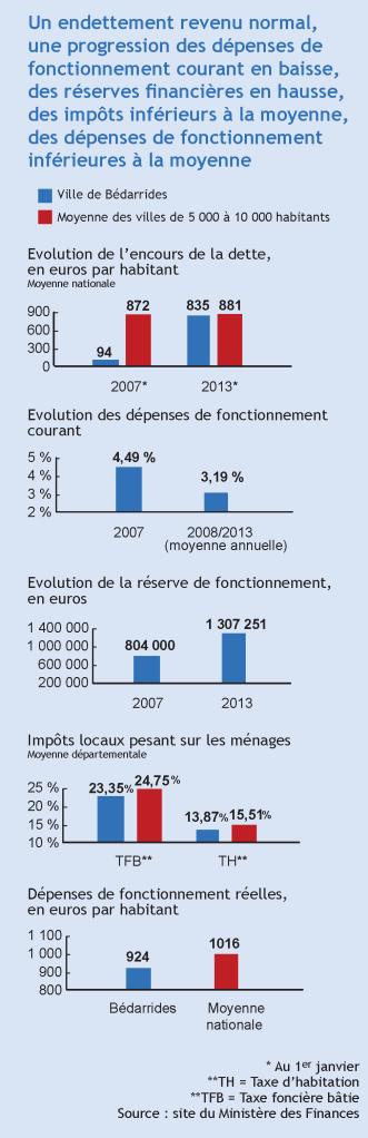 graphefinances